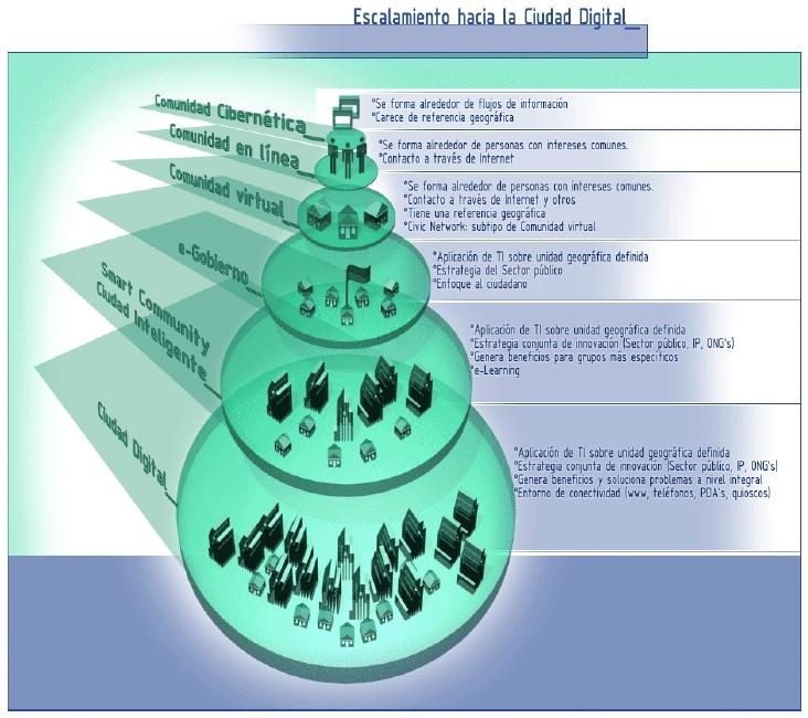 Gráfico que describe el camino hacia una Ciudad Digital
