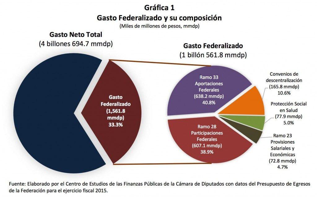 Composición del Gasto federalizado 2015