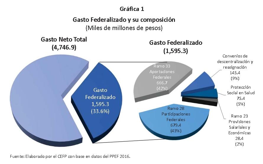 Composición del Gasto federalizado 2016 (tomado de Centro de estudios de finanzas públicas de la Cámara de Diputados www.cefp.gob.mx).