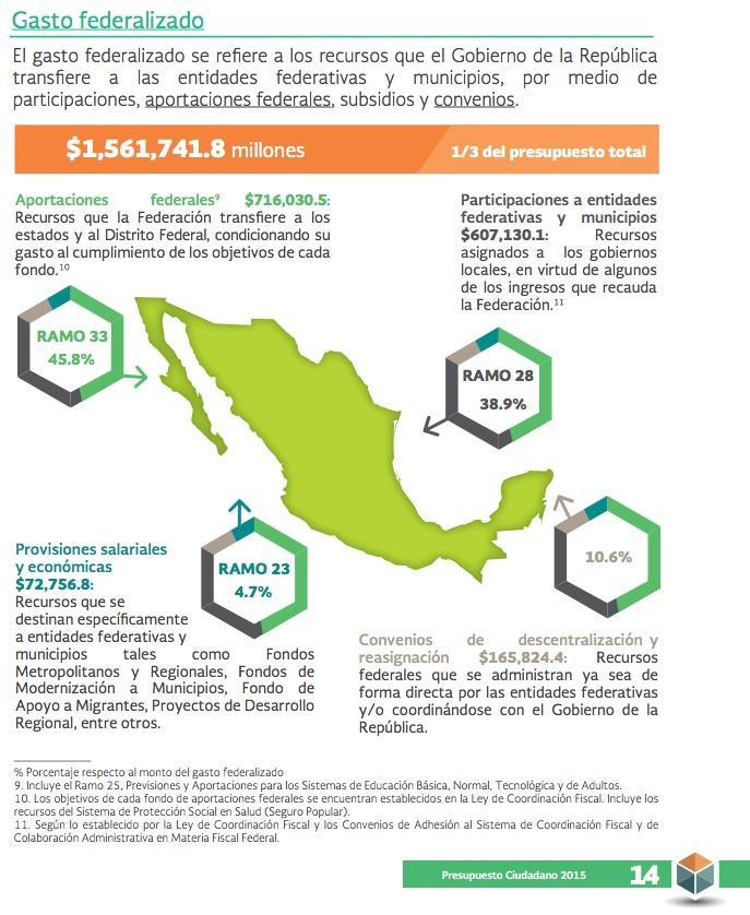 Gasto federalizado 2015. Imagen tomada de www.transparenciapresupuestaria.gob.mx