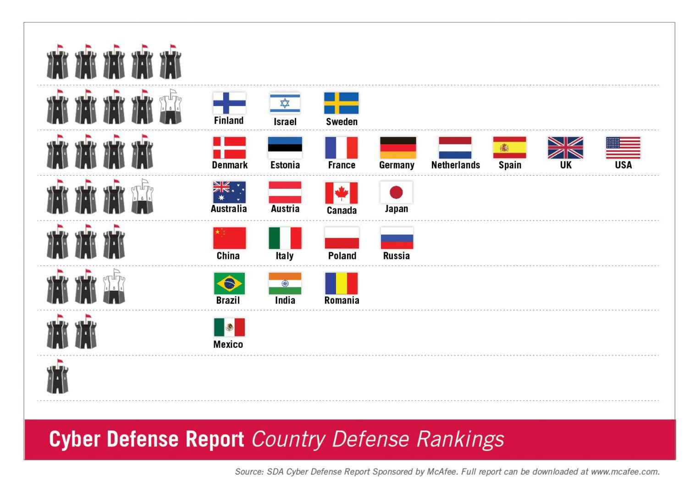 Cyber Defense Report patrocinado por McAfee