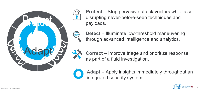 ciclo de vida de protección contra amenazas
