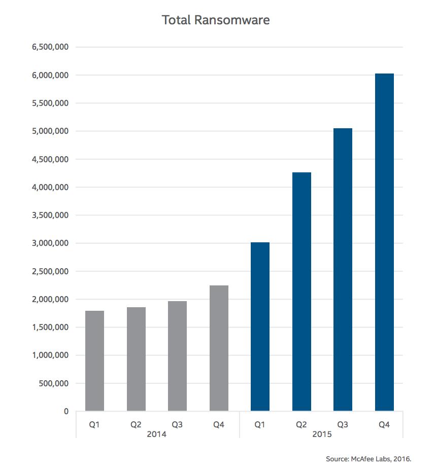 Total de infecciones de ransomware en 2014 y 2015