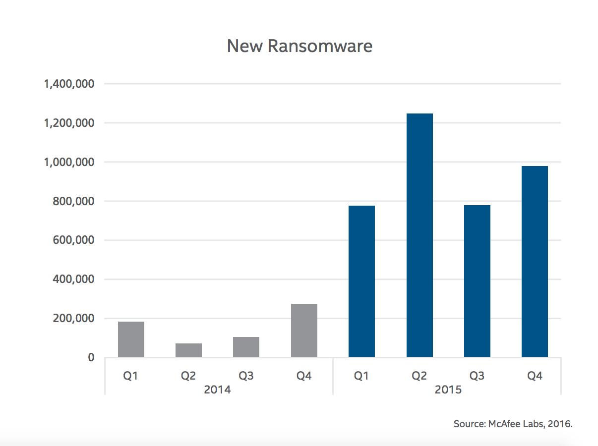 Nuevas muestras de ransomware
