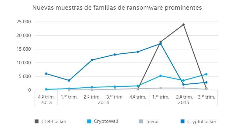 Ransomware un malware todoterreno