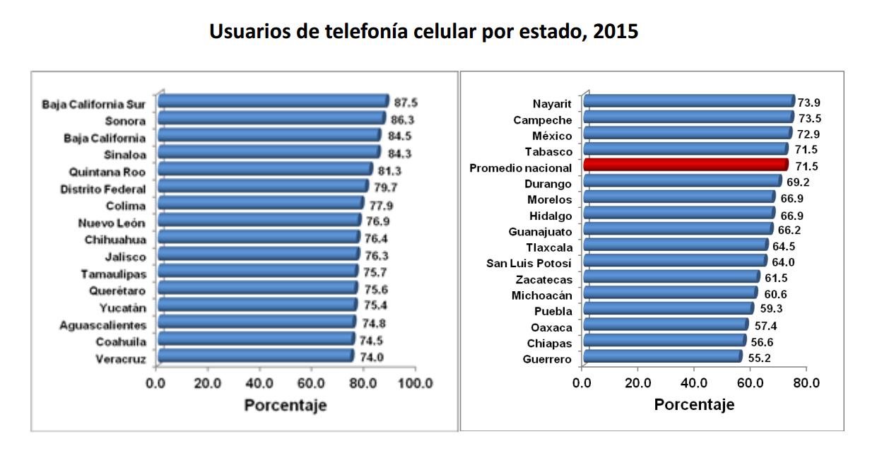 Usuarios de telefonia celular por estado 2015