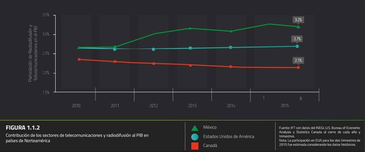 Porcentaje de las telecomunicaciones en el PIB de México, EEUU y Canadá en 2015