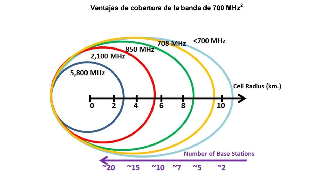 Ventajas de cobertura de la banda de 700 Mhz