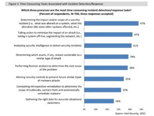 Tareas asociadas con la detección /respuesta en incidentes