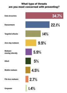 clases de amenazas digitales