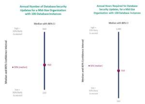 Venza el reto de la seguridad de las bases de datos
