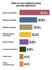 objetivos de seguridad más prioritarios