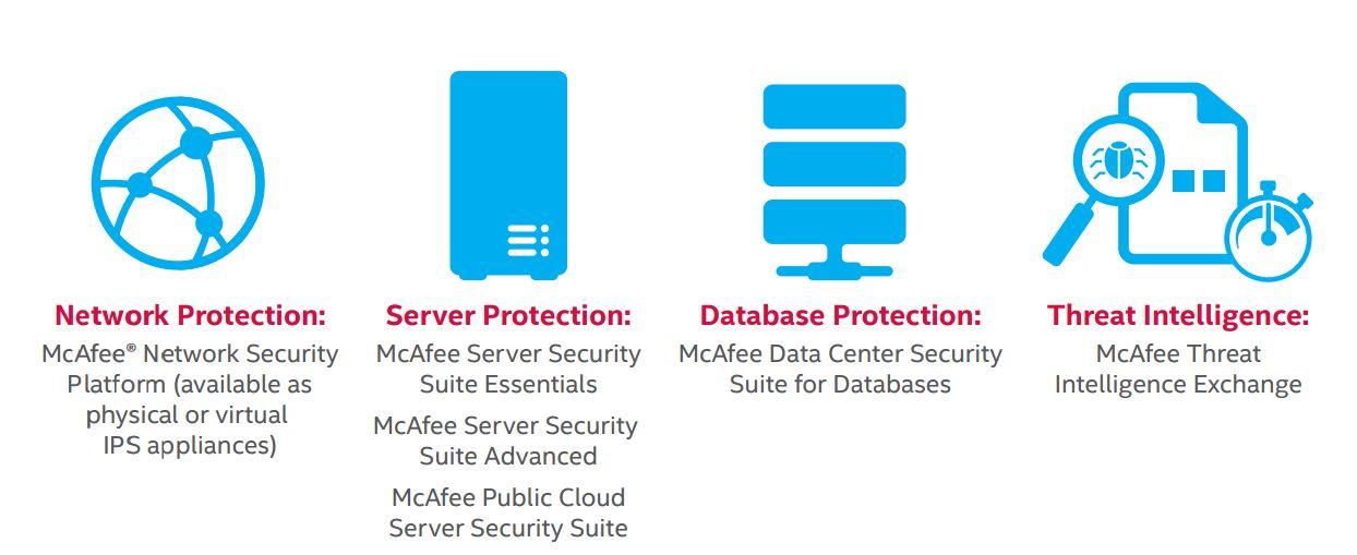 Portafolio de soluciones de Intel para la nube híbrida