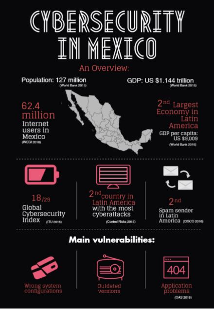 Cyber crime and data protection in Mexico