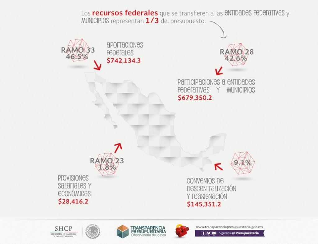 Gasto Federalizado según el Proyecto del Presupuesto de Egresos de la Federación 2016 de México