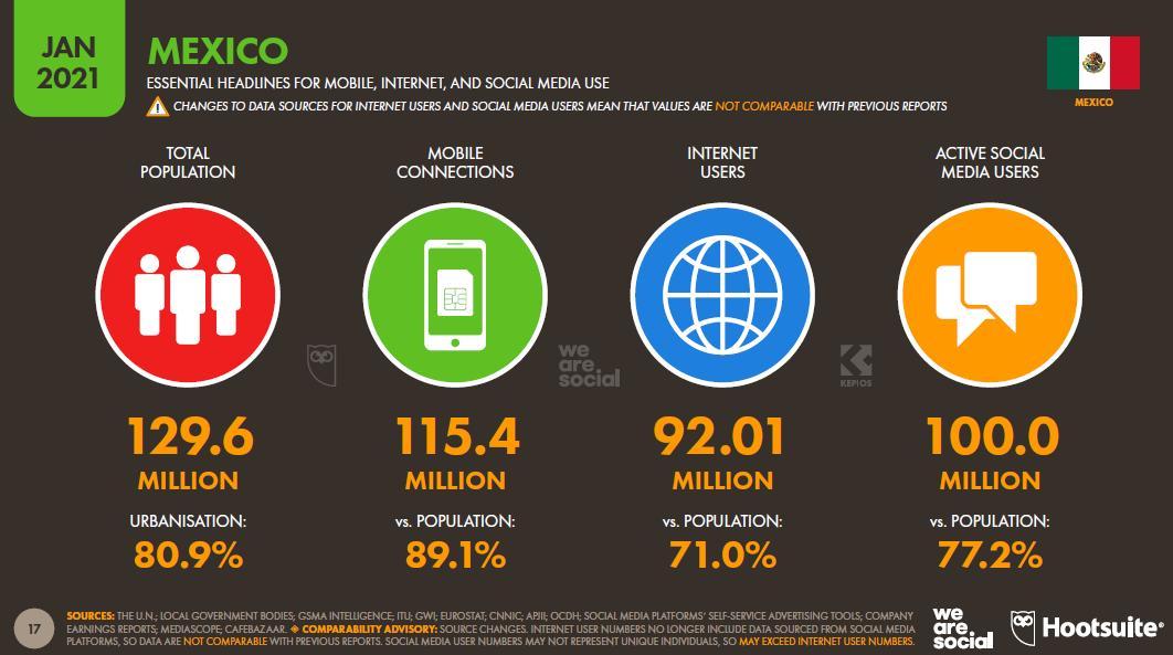 Acceso universal a Internet, ¿Cómo estamos en México?